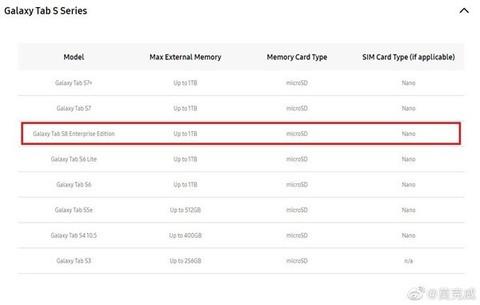 首款骁龙888平板!三星Galaxy Tab S8现身三星官网:支持1TB存储