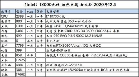 【燕子DIY装机】2020年-12月配置推荐
