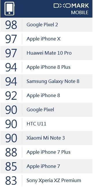 DxO评测:小米Note3拍照专项超越iPhone 8