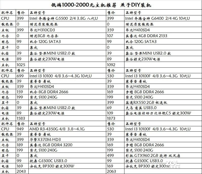 【燕子DIY】2020年11月--电脑配置推荐1000-2000低端