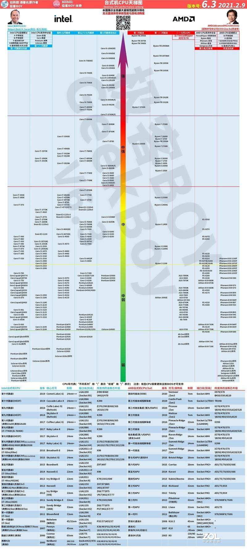 [2021.2.9]桌面CPU显卡性能排名天梯图V6.3【极客天梯图】By:极客BOY