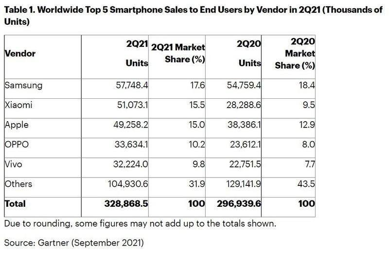 Gartner:第二季度全球智能手机销售 3.29 亿部增长 10.8%,三星第一